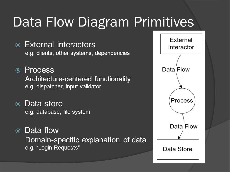 Data Flow Diagram Primitives  External interactors e.g.