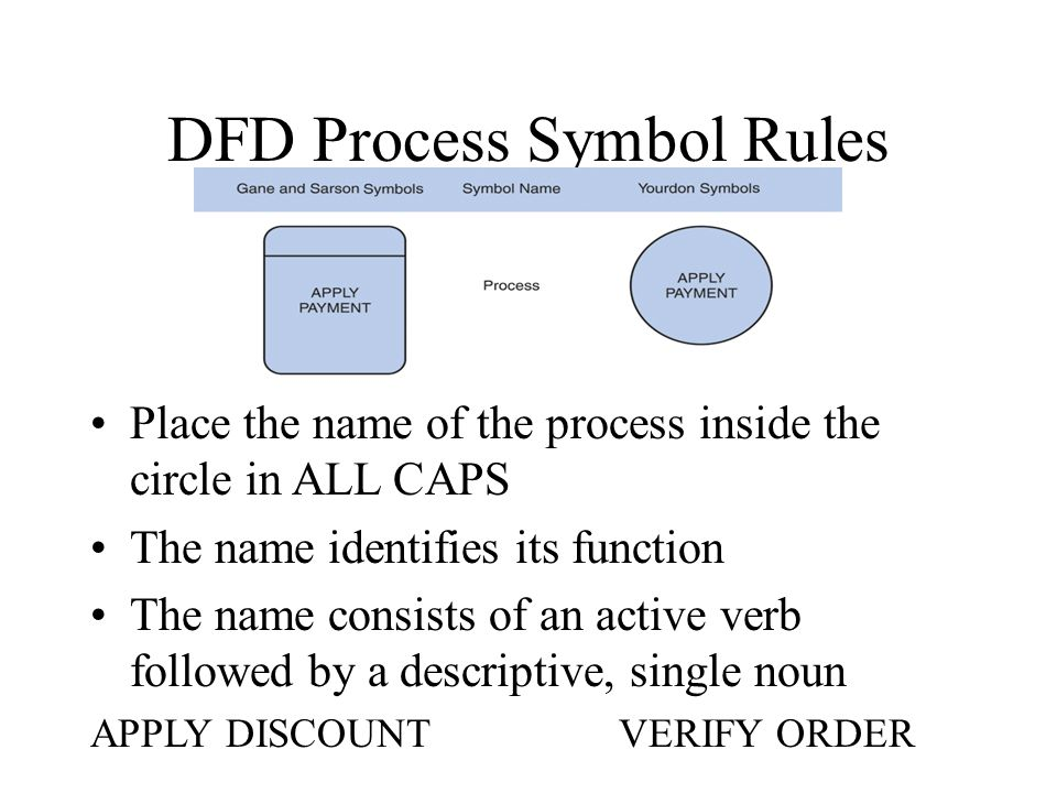 DFD Process Symbol Rules Place the name of the process inside the circle in ALL CAPS The name identifies its function The name consists of an active verb followed by a descriptive, single noun APPLY DISCOUNTVERIFY ORDER
