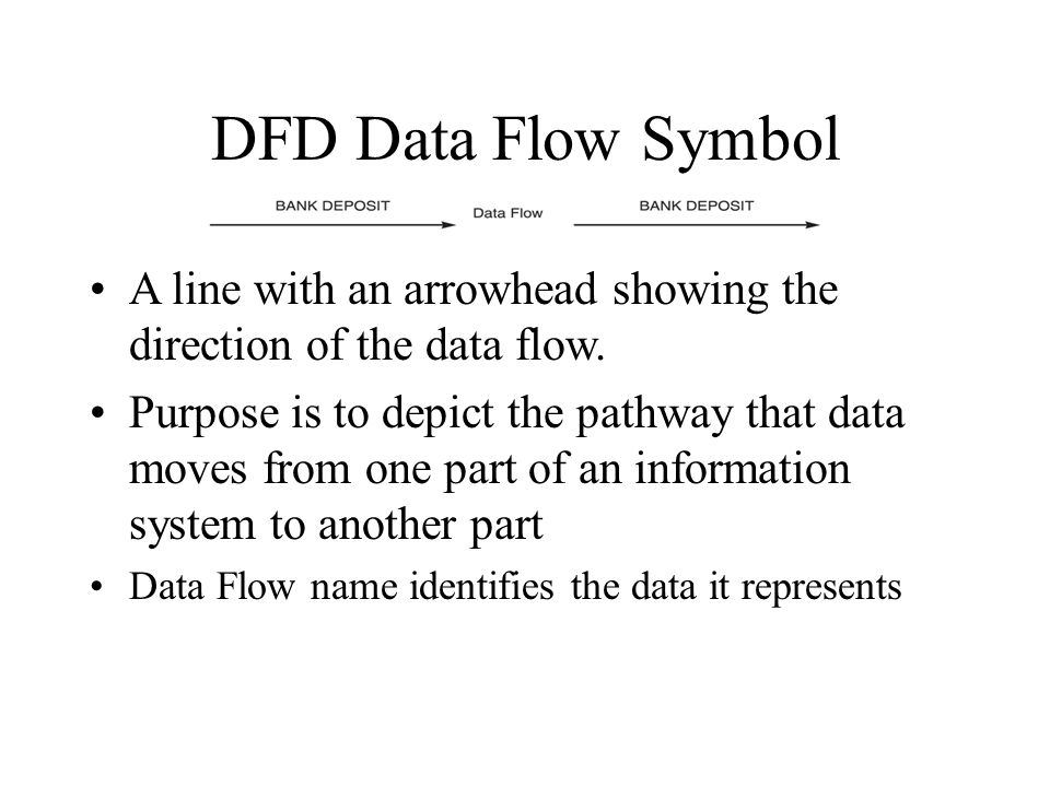 DFD Data Flow Symbol A line with an arrowhead showing the direction of the data flow. Purpose is to depict the pathway that data moves from one part o
