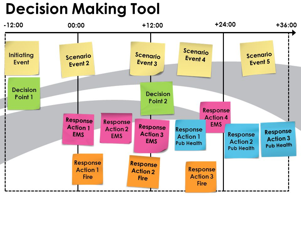 Visualize your Course of Action www.wakegov.com -12:00 00:00+12:00 +24:00 +36:00 Initiating Event Scenario Event 2 Scenario Event 3 Scenario Event 5 Decision Point 1 Scenario Event 4 Decision Point 2 Response Action 1 EMS Response Action 2 EMS Response Action 3 EMS Response Action 4 EMS Response Action 2 Fire Response Action 1 Fire Response Action 3 Fire Response Action 1 Pub Health Response Action 2 Pub Health Response Action 3 Pub Health 1.