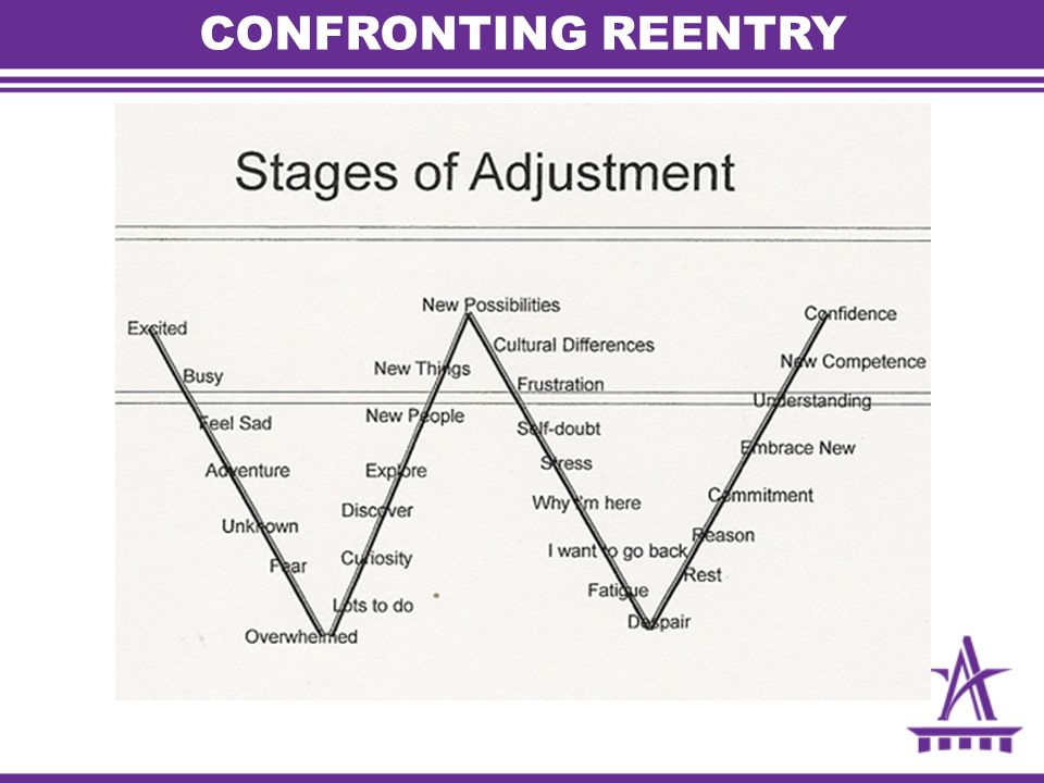 CONFRONTING REENTRY