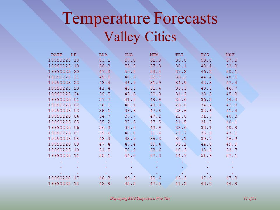 Displaying RSM Output on a Web Site12 of 21 Temperature Forecasts Valley Cities DATE HR BNA CHA MEM TRI TYS HSV 19990225 18 53.1 57.0 61.9 39.0 50.0 57.0 19990225 19 50.3 53.5 57.3 38.1 48.1 52.8 19990225 20 47.8 50.8 54.4 37.2 46.2 50.1 19990225 21 45.5 48.6 52.7 36.2 44.4 48.5 19990225 22 43.4 46.9 51.9 34.9 42.5 47.4 19990225 23 41.4 45.3 51.4 33.3 40.5 46.7 19990225 24 39.5 43.6 50.9 31.2 38.5 45.8 19990226 01 37.7 41.8 49.9 28.6 36.3 44.4 19990226 02 36.1 40.1 48.8 26.0 34.2 42.8 19990226 03 35.1 38.6 47.8 23.6 32.6 41.4 19990226 04 34.7 37.7 47.2 22.0 31.7 40.3 19990226 05 35.2 37.6 47.5 21.5 31.7 40.1 19990226 06 36.8 38.6 48.9 22.6 33.1 40.9 19990226 07 39.6 40.8 51.6 25.7 35.9 43.1 19990226 08 43.3 43.9 55.3 30.1 39.7 46.2 19990226 09 47.4 47.4 59.4 35.1 44.0 49.9 19990226 10 51.5 50.9 63.6 40.3 48.2 53.7 19990226 11 55.1 54.0 67.3 44.7 51.9 57.1........