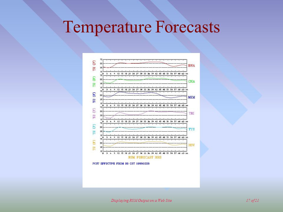 Displaying RSM Output on a Web Site17 of 21 Temperature Forecasts