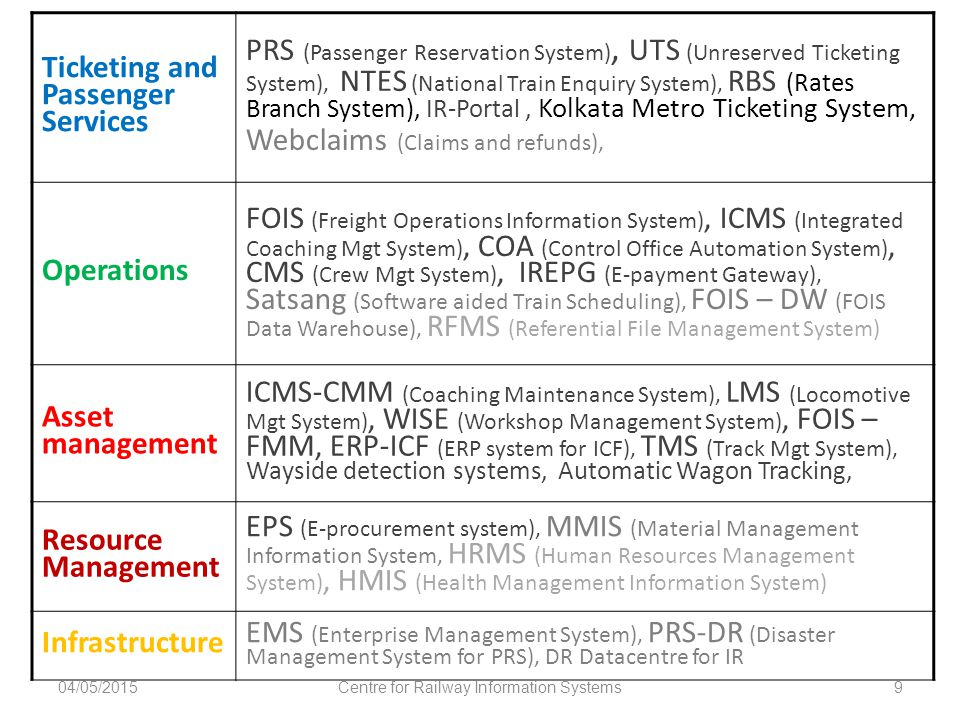 Ticketing and Passenger Services PRS (Passenger Reservation System), UTS (Unreserved Ticketing System), NTES (National Train Enquiry System), RBS (Rat