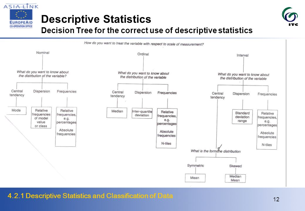 4.2.1 Descriptive Statistics and Classification of Data 12 Descriptive Statistics Decision Tree for the correct use of descriptive statistics
