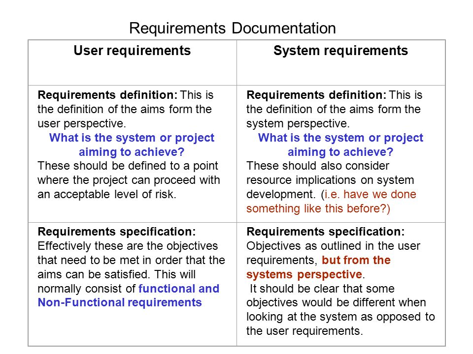 Functional requirements: As the name implies, these refer to functions provided by the system for the user.