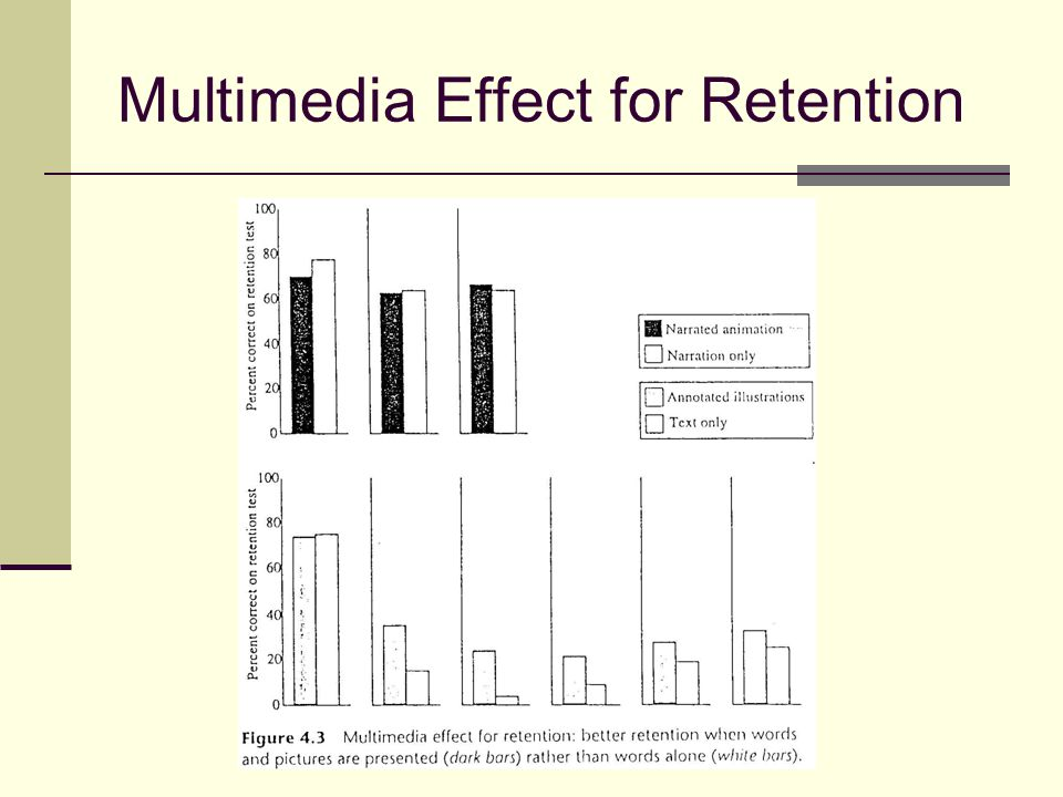 Multimedia Effect for Retention