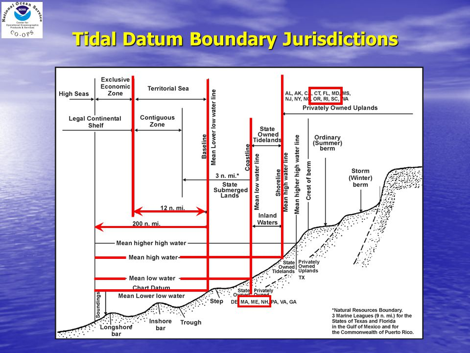 Tidal Datum Boundary Jurisdictions