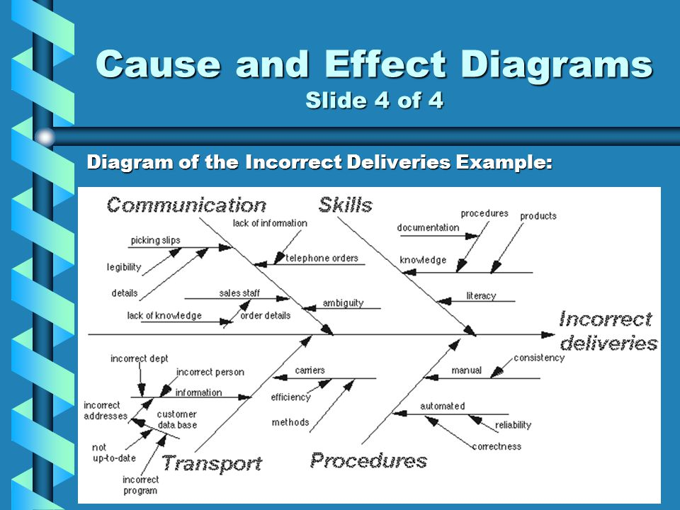 Cause and Effect Diagrams Slide 4 of 4 Diagram of the Incorrect Deliveries Example: