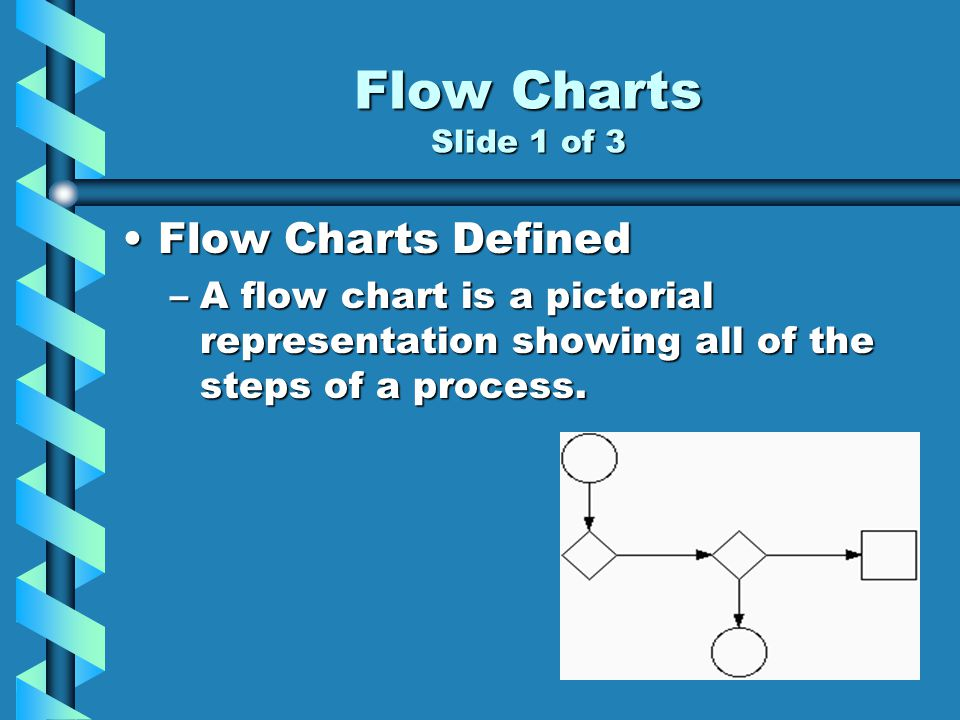 Flow Charts Slide 1 of 3 Flow Charts DefinedFlow Charts Defined –A flow chart is a pictorial representation showing all of the steps of a process.