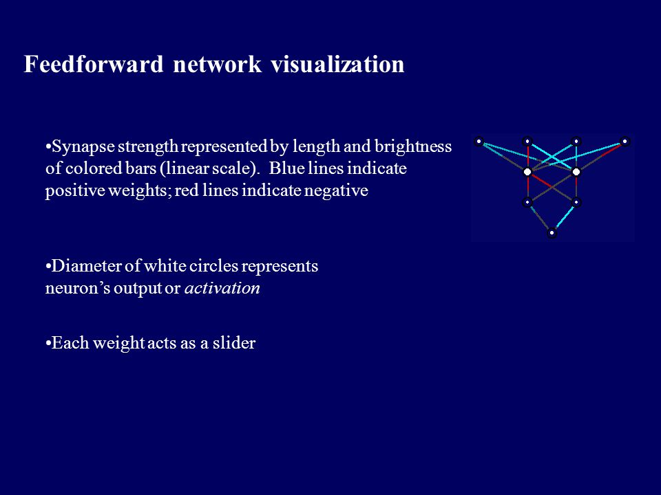 Feedforward network visualization Synapse strength represented by length and brightness of colored bars (linear scale).