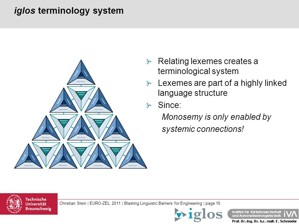 Christian Stein | EURO-ZEL 2011 | Blasting Linguistic Barriers for Engineering | page 10 iglos terminology system Relating lexemes creates a terminological system Lexemes are part of a highly linked language structure Since: Monosemy is only enabled by systemic connections!