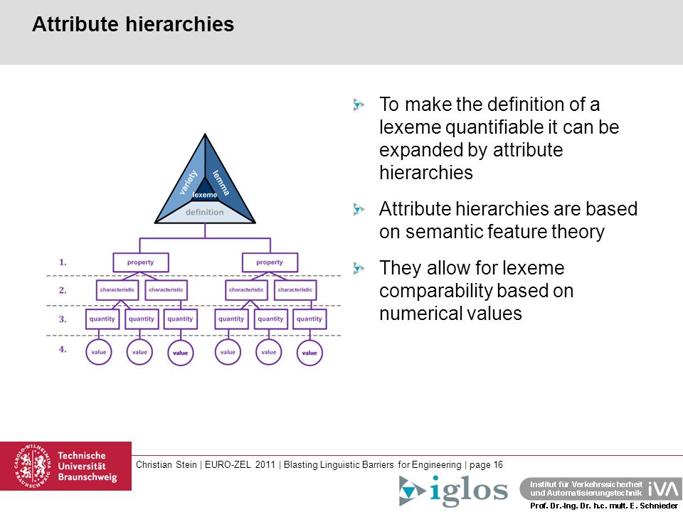 Christian Stein | EURO-ZEL 2011 | Blasting Linguistic Barriers for Engineering | page 16 Attribute hierarchies To make the definition of a lexeme quantifiable it can be expanded by attribute hierarchies Attribute hierarchies are based on semantic feature theory They allow for lexeme comparability based on numerical values