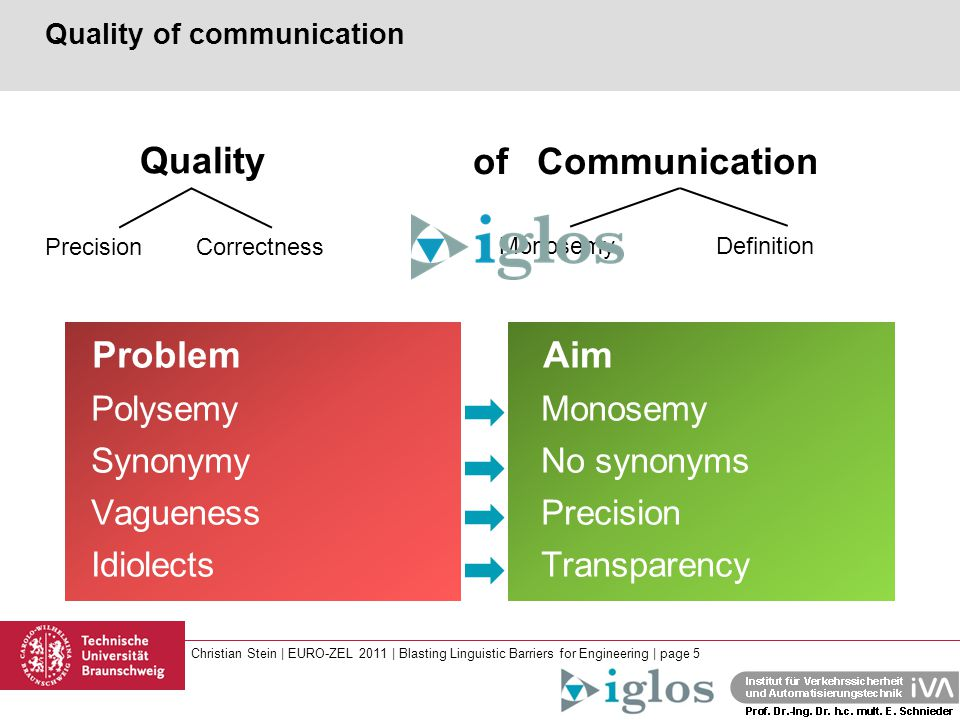 Christian Stein | EURO-ZEL 2011 | Blasting Linguistic Barriers for Engineering | page 5 of Quality of communication Communication Quality CorrectnessPrecision Monosemy Definition Problem Aim Polysemy Monosemy Synonymy No synonyms Vagueness Precision Idiolects Transparency