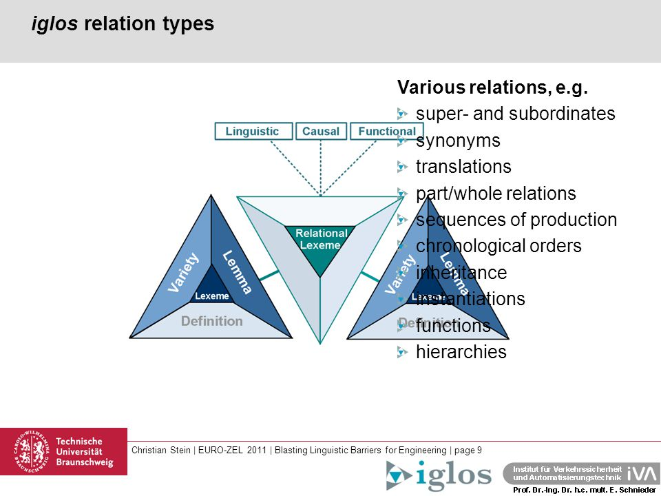 Christian Stein | EURO-ZEL 2011 | Blasting Linguistic Barriers for Engineering | page 9 iglos relation types Various relations, e.g. super- and subord