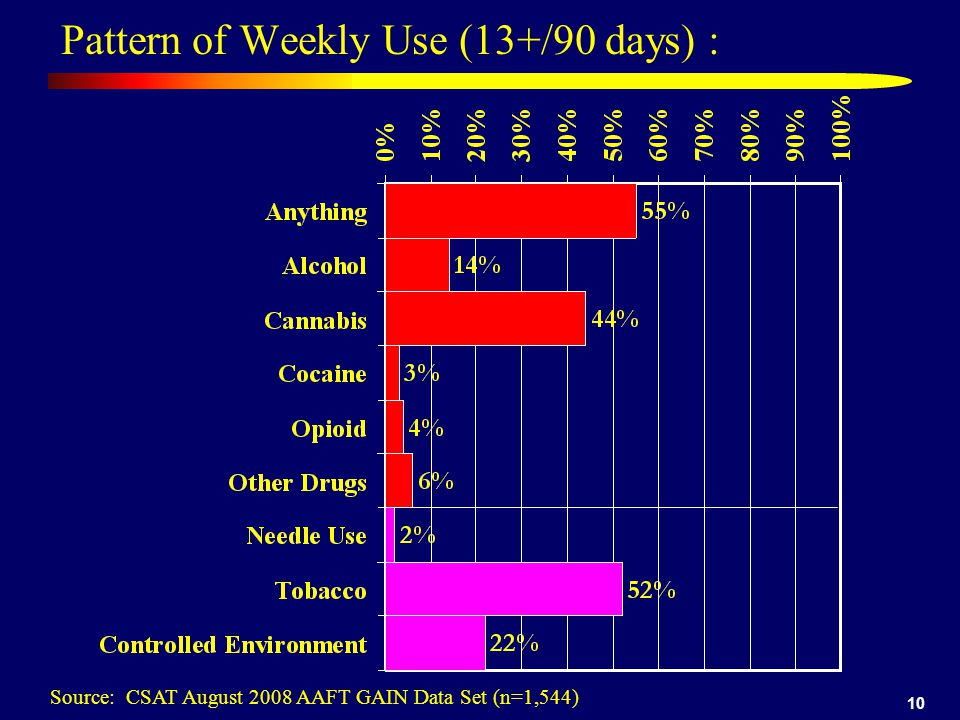 10 Pattern of Weekly Use (13+/90 days) : Source: CSAT August 2008 AAFT GAIN Data Set (n=1,544)