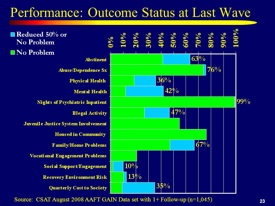 23 Performance: Outcome Status at Last Wave Source: CSAT August 2008 AAFT GAIN Data set with 1+ Follow-up (n=1,045)