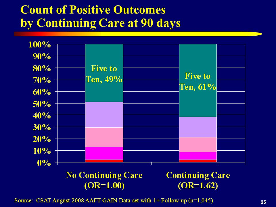 25 Count of Positive Outcomes by Continuing Care at 90 days Source: CSAT August 2008 AAFT GAIN Data set with 1+ Follow-up (n=1,045)