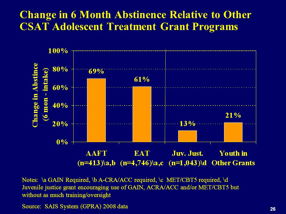 26 Change in 6 Month Abstinence Relative to Other CSAT Adolescent Treatment Grant Programs Notes: \a GAIN Required, \b A-CRA/ACC required, \c MET/CBT5 required, \d Juvenile justice grant encouraging use of GAIN, ACRA/ACC and/or MET/CBT5 but without as much training/oversight Source: SAIS System (GPRA) 2008 data