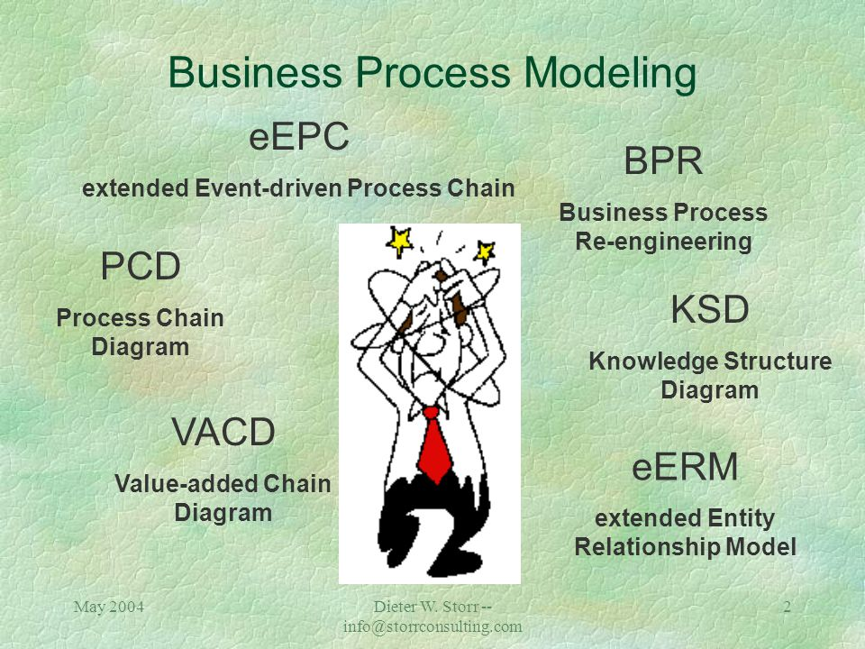 Business Process Modeling Natural Conference Boston Dieter W.