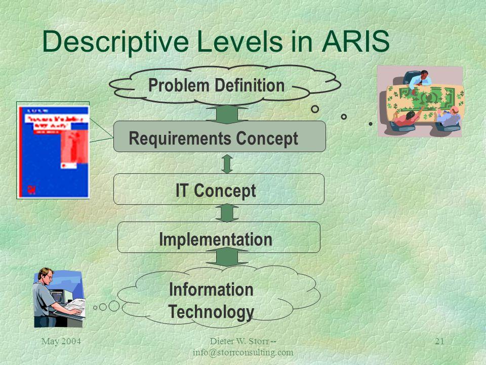 May 2004Dieter W. Storr -- info@storrconsulting.com 20 ARIS çConcept and Software Tool çAs a concept, ARIS is a framework for the description of comme