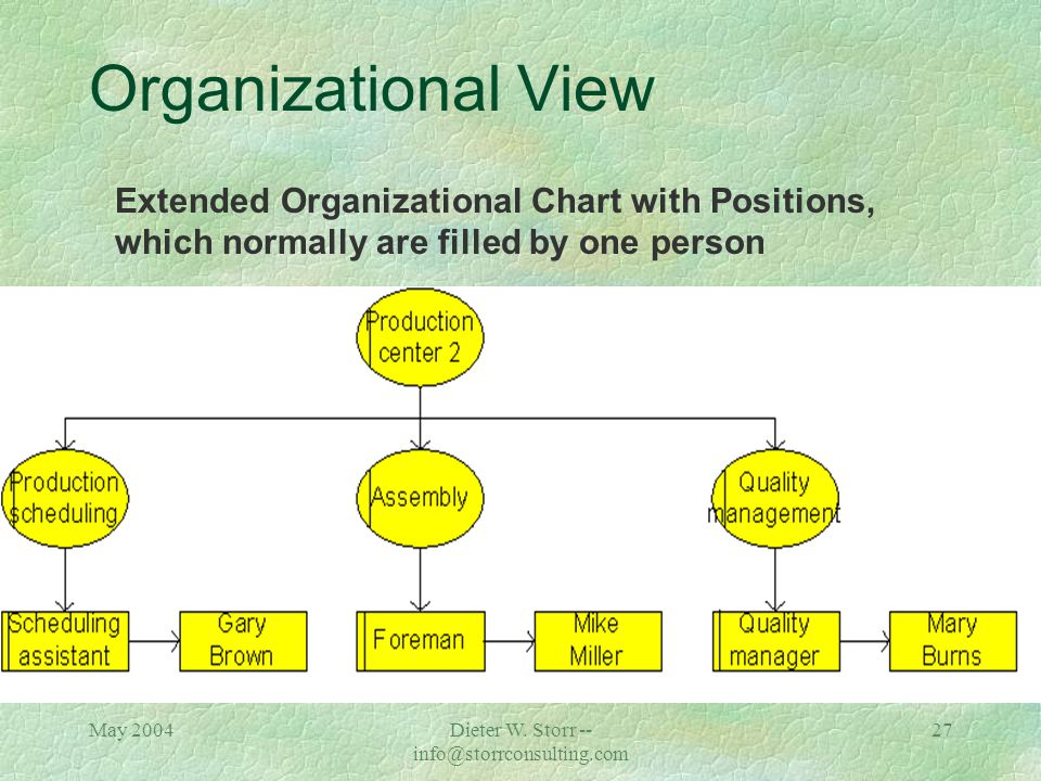 May 2004Dieter W. Storr -- info@storrconsulting.com 26 Organizational View Organizational Chart with Organizational Units ( = task performers)