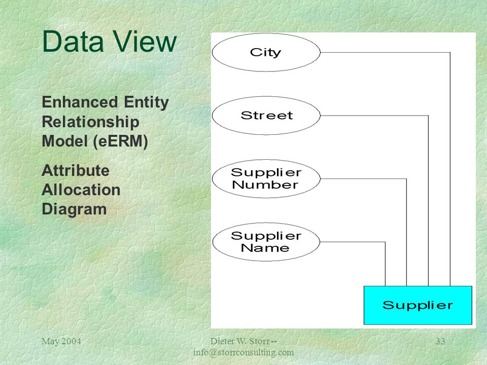 May 2004Dieter W. Storr -- info@storrconsulting.com 32 ARIS -- Data View çTo reduce the complexity of Entity Relationship Models, it is possible to ex