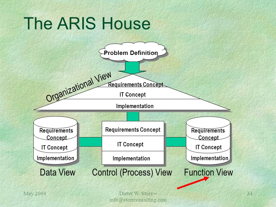 May 2004Dieter W. Storr -- info@storrconsulting.com 33 Data View Enhanced Entity Relationship Model (eERM) Attribute Allocation Diagram