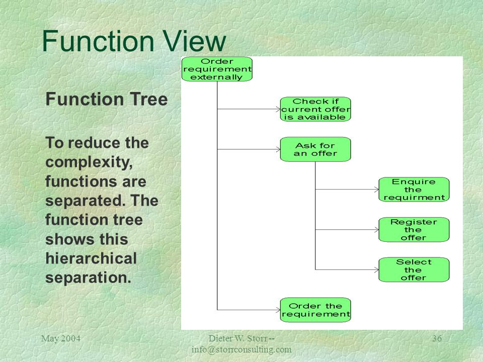 May 2004Dieter W. Storr -- info@storrconsulting.com 35 ARIS -- Function View çFunction is a technical task or activity within an object that is intend