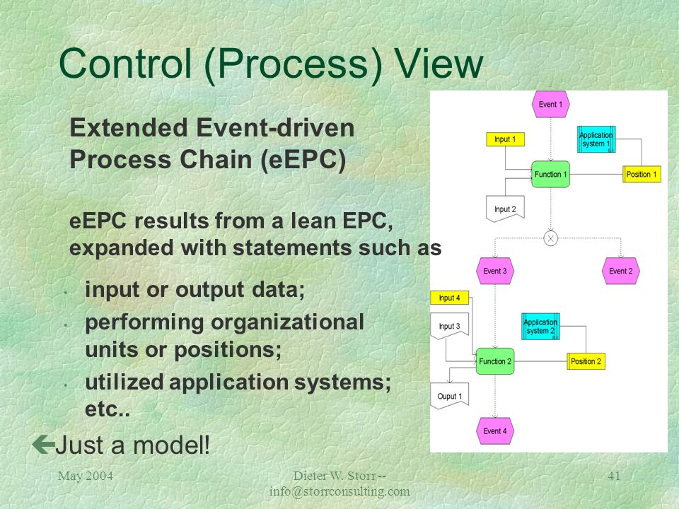 """May 2004Dieter W. Storr -- info@storrconsulting.com 40 Control (Process) View """"Lean"""" Event-driven Process Chain (EPC) A coherent chain of events and f"""