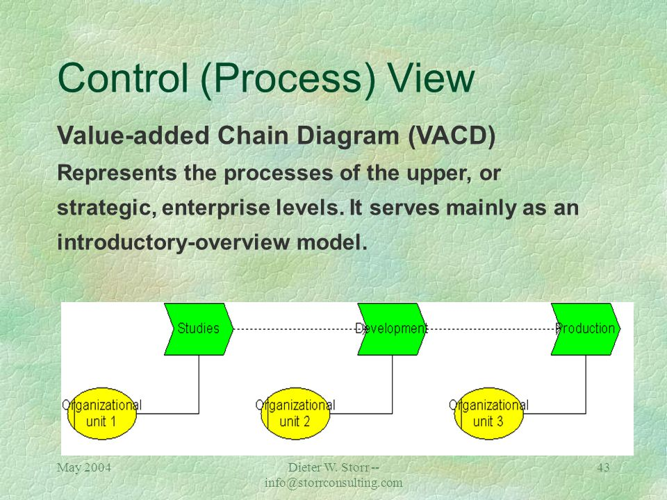 May 2004Dieter W. Storr -- info@storrconsulting.com 42 Control (Process) View Function Allocation Diagram (FAD) Mainly used to represent the input/out