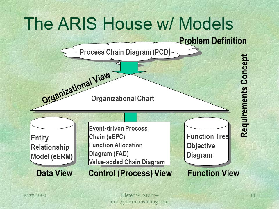 May 2004Dieter W. Storr -- info@storrconsulting.com 43 Control (Process) View Value-added Chain Diagram (VACD) Represents the processes of the upper,