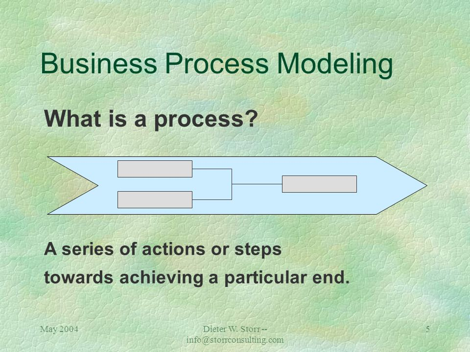 May 2004Dieter W. Storr -- info@storrconsulting.com 4 Business Process Modeling Contents çThe ARIS House çDivide The Process in Views çEach View Has M