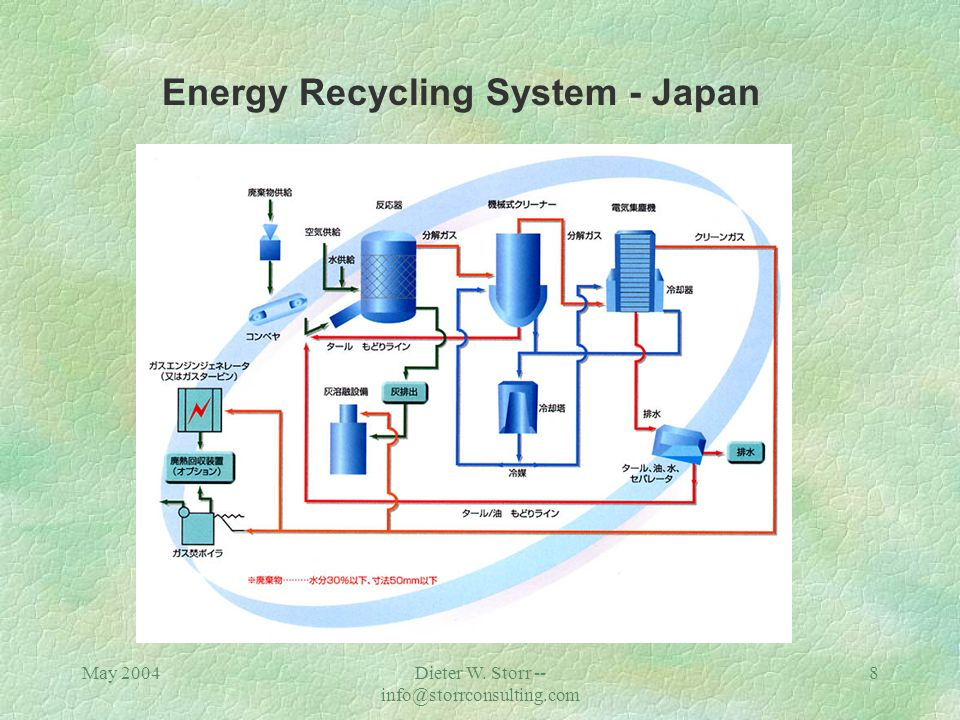 May 2004Dieter W. Storr -- info@storrconsulting.com 8 Energy Recycling System - Japan