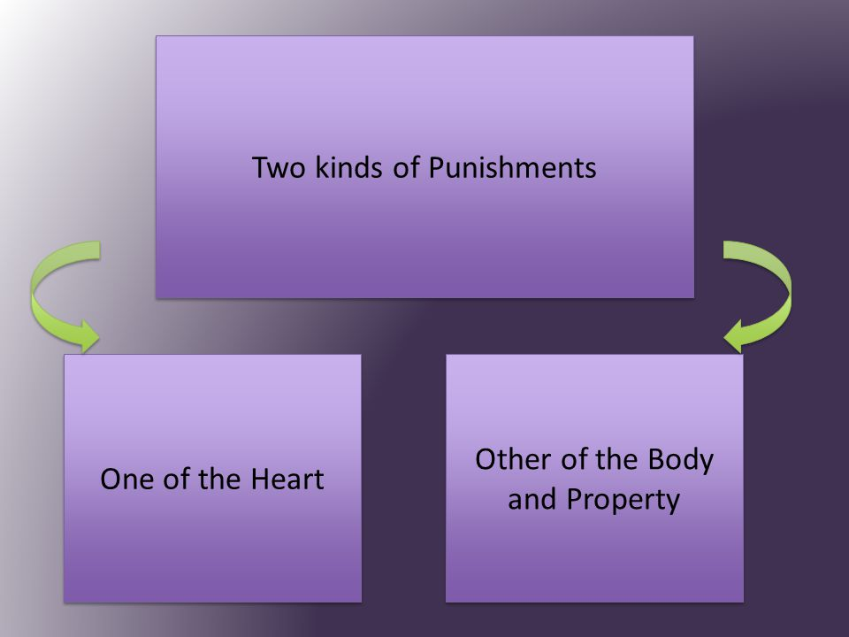 Two kinds of Punishments One of the Heart Other of the Body and Property