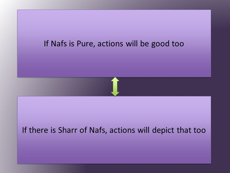 If Nafs is Pure, actions will be good too If there is Sharr of Nafs, actions will depict that too
