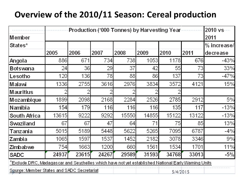 Overview of the 2010/11 Season: Cereal production 5/4/20155