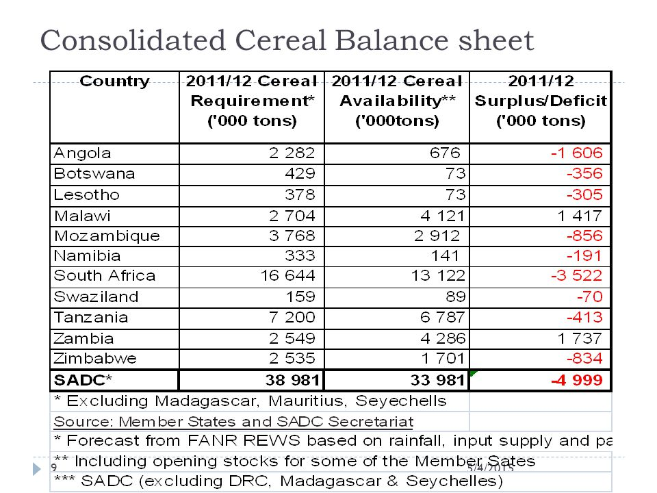 Consolidated Cereal Balance sheet 5/4/20159