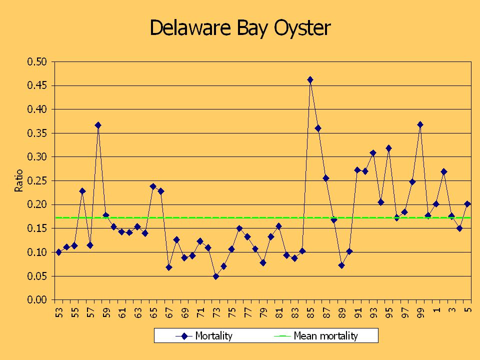 Recent Box Counts from the monitoring program.