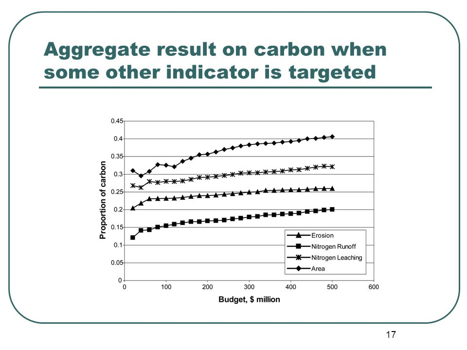 17 Aggregate result on carbon when some other indicator is targeted
