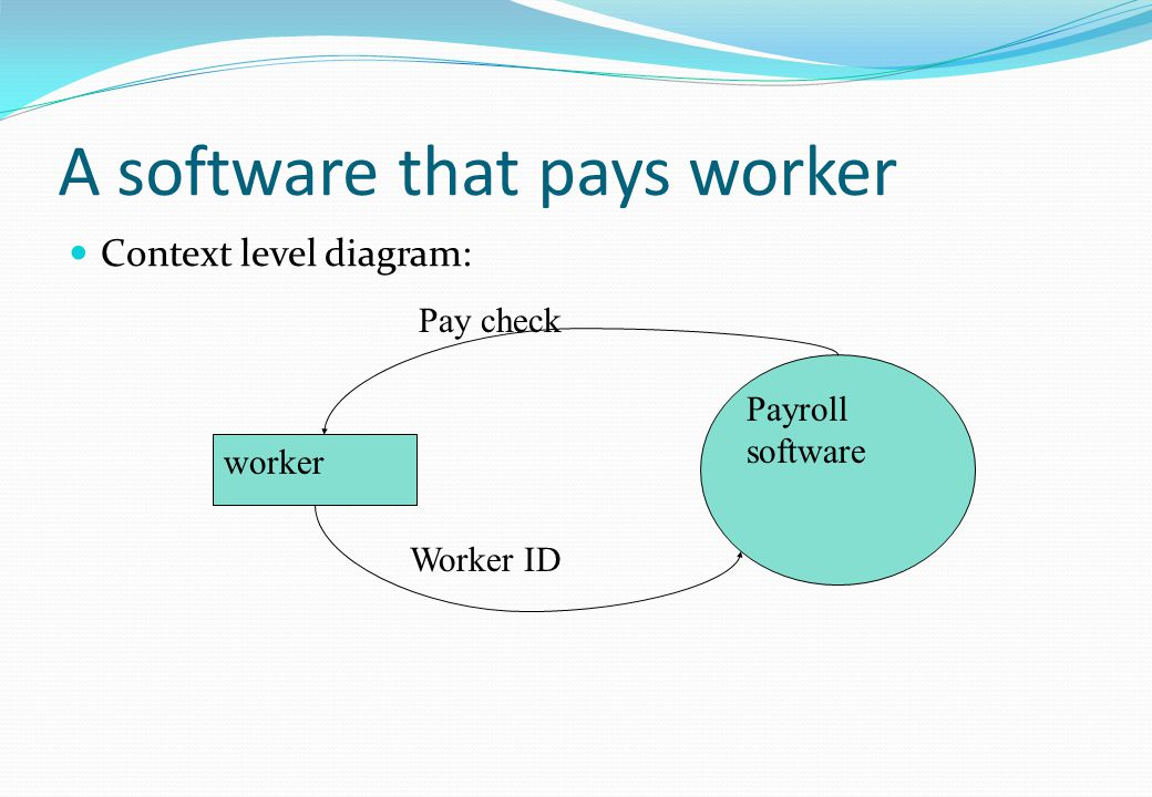A software that pays worker Context level diagram: worker Payroll software Worker ID Pay check