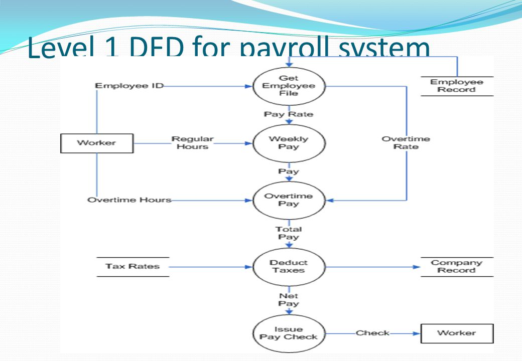 Level 1 DFD for payroll system