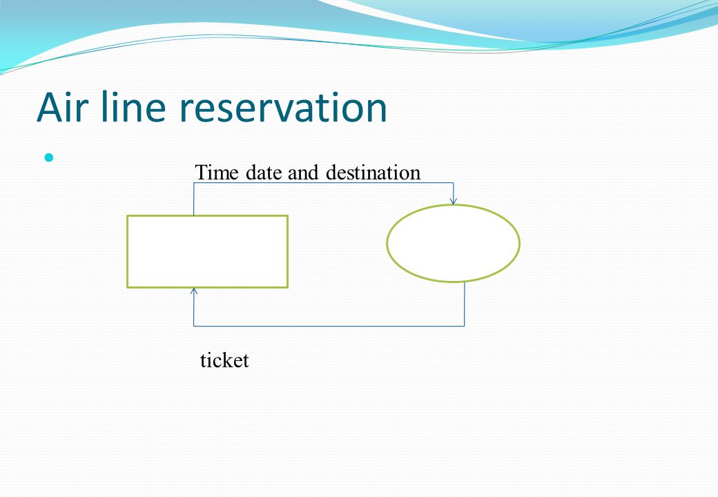 Time date and destination ticket Air line reservation