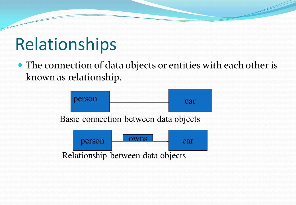 Relationships The connection of data objects or entities with each other is known as relationship. car personcar person Basic connection between data