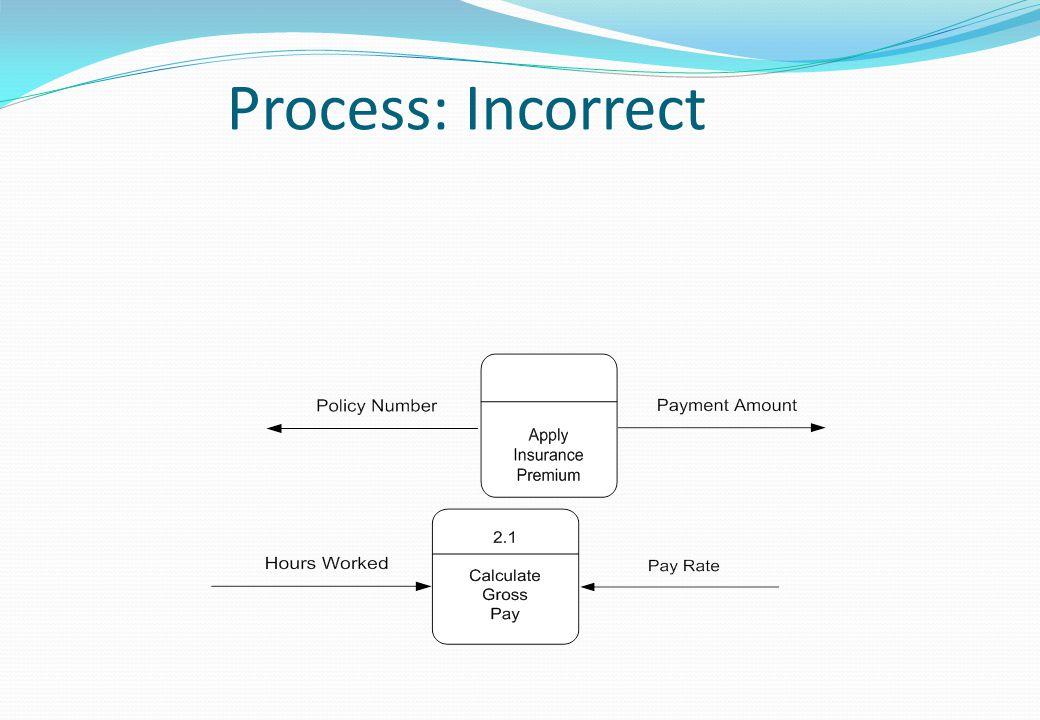 Process: Incorrect