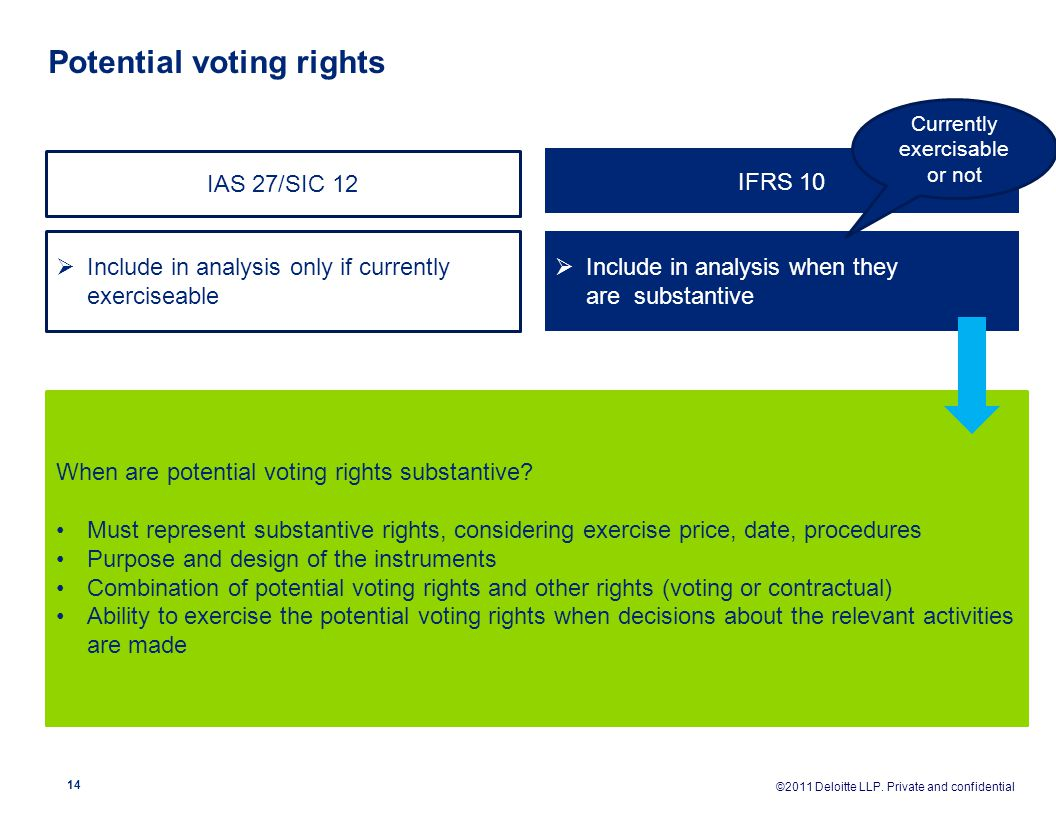 Potential voting rights  Include in analysis only if currently exerciseable  Include in analysis when they are substantive IAS 27/SIC 12 IFRS 10 Whe