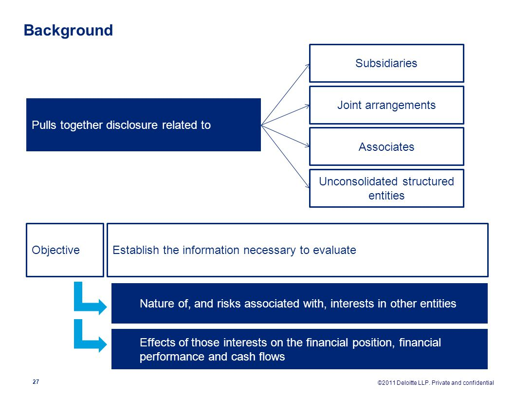 Background Pulls together disclosure related to Subsidiaries Joint arrangements Associates Unconsolidated structured entities ObjectiveEstablish the i