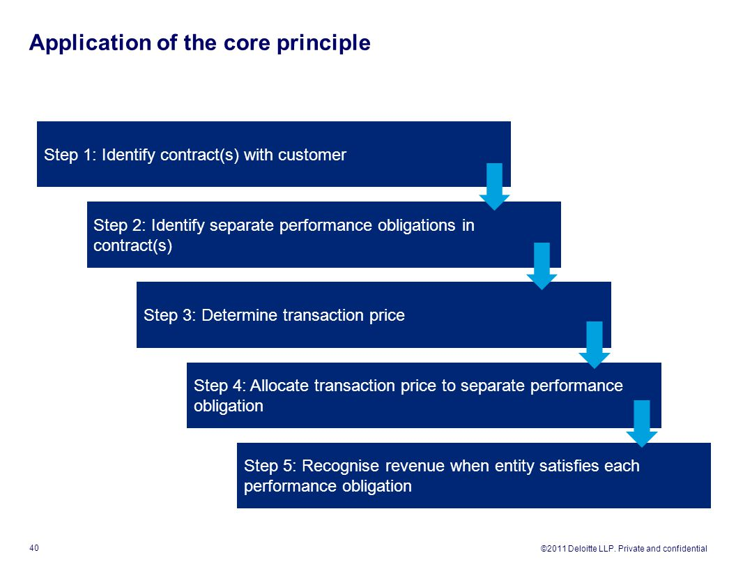 ©2011 Deloitte LLP. Private and confidential Application of the core principle 40 Step 1: Identify contract(s) with customer Step 2: Identify separate