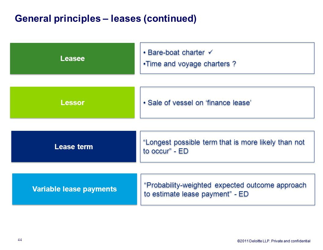 """General principles – leases (continued) Lease term Leasee Lessor """"Longest possible term that is more likely than not to occur"""" - ED Bare-boat charter"""
