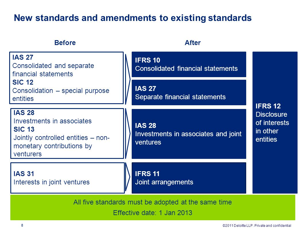 New standards and amendments to existing standards All five standards must be adopted at the same time Effective date: 1 Jan 2013 IAS 27 Consolidated